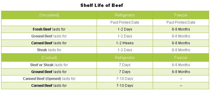 shelf life of beef